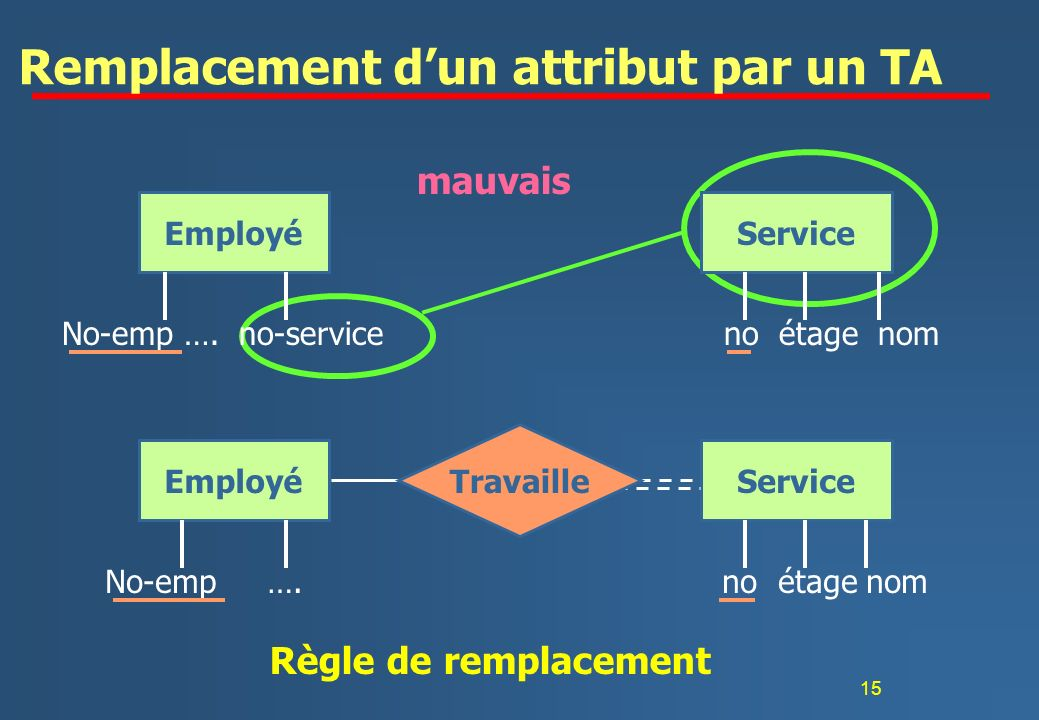 15 Remplacement dun attribut par un TA EmployéService No-emp ….