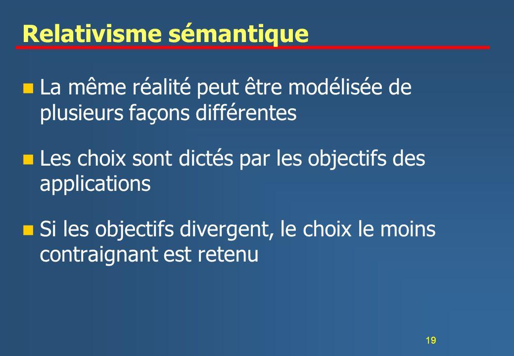 19 Relativisme sémantique n La même réalité peut être modélisée de plusieurs façons différentes n Les choix sont dictés par les objectifs des applications n Si les objectifs divergent, le choix le moins contraignant est retenu