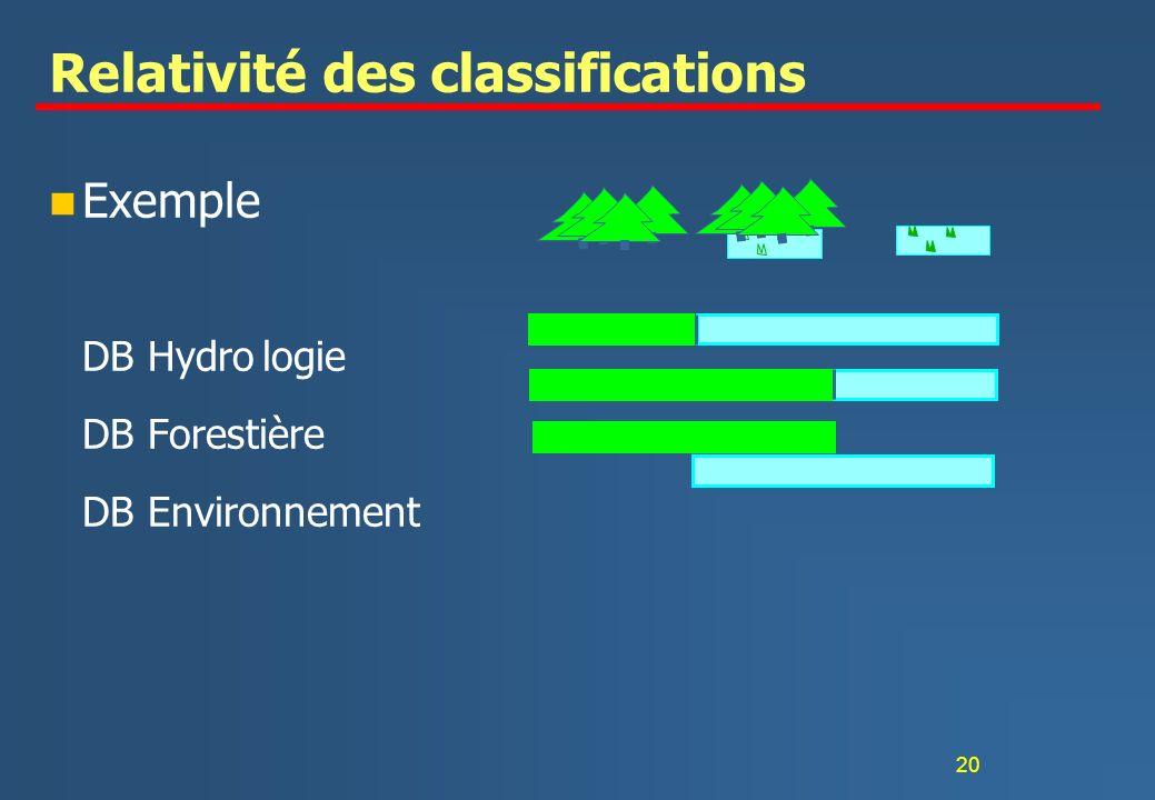 20 Relativité des classifications n Exemple DB Hydrologie DB Forestière DB Environnement