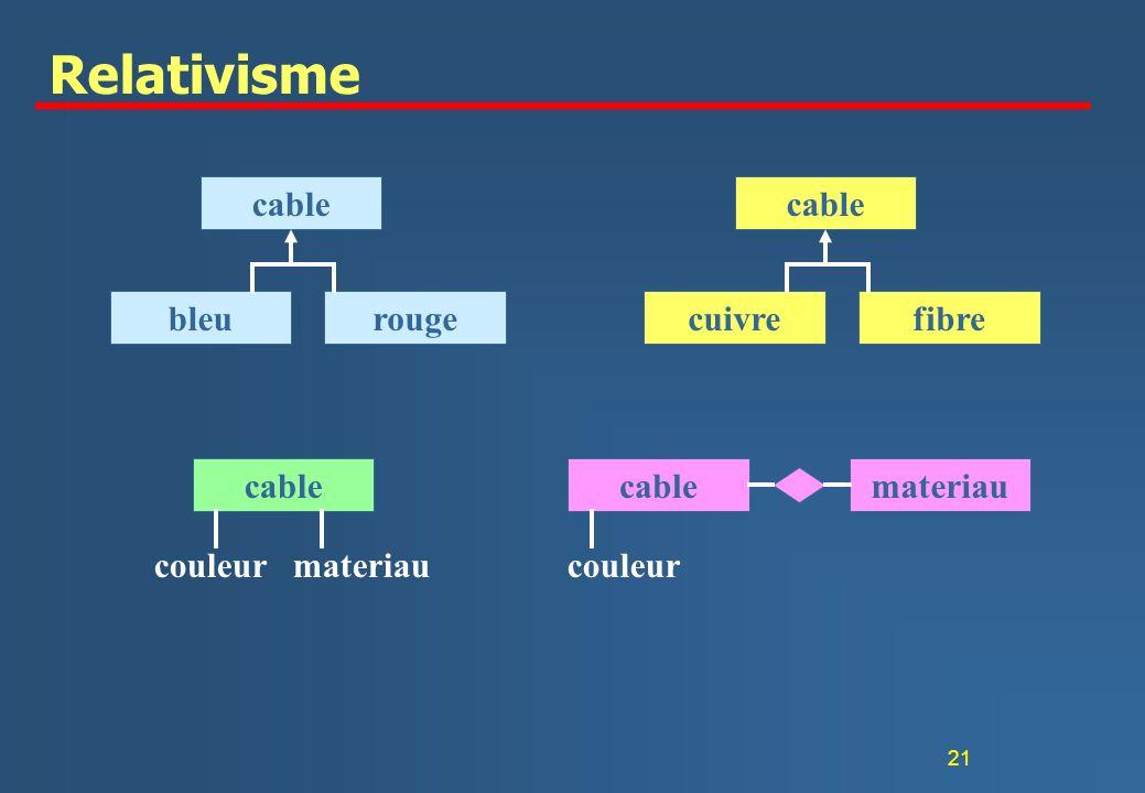 21 Relativisme cable bleurouge cable cuivrefibre cable couleur materiau cable couleur materiau