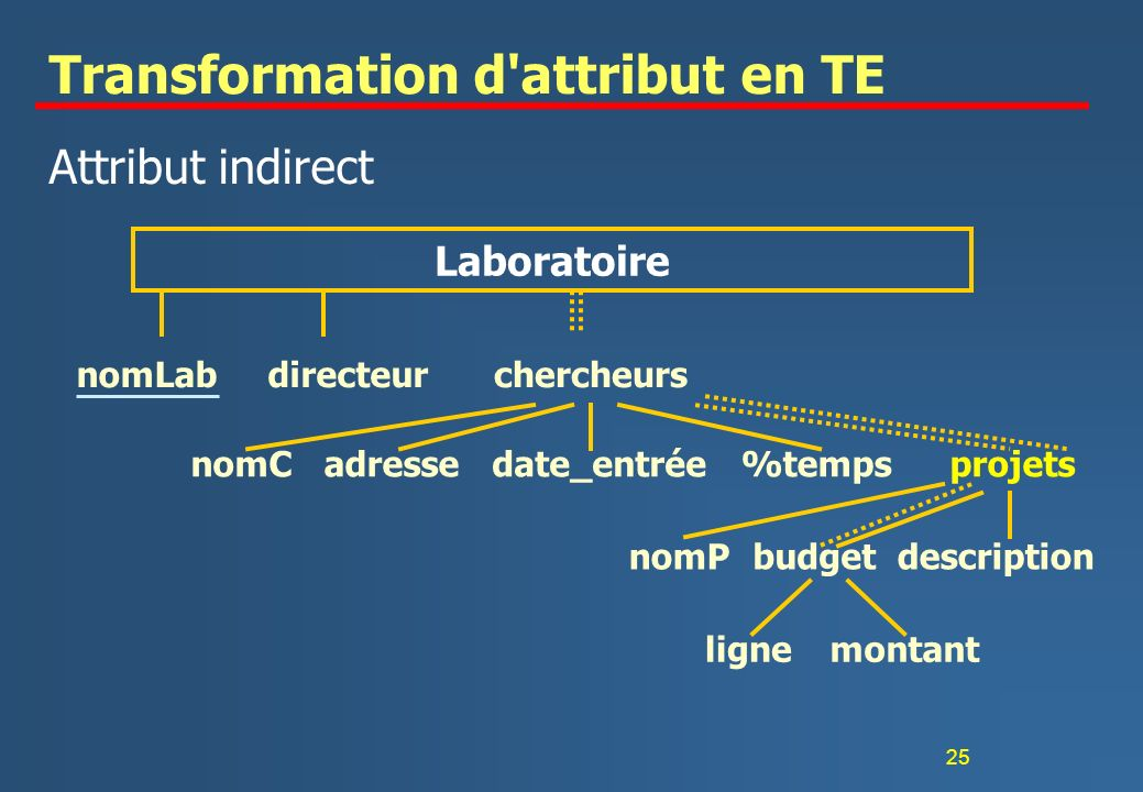 25 Transformation d attribut en TE Attribut indirect nomLabdirecteurchercheurs nomCadressedate_entrée%tempsprojets nomPbudgetdescription lignemontant Laboratoire