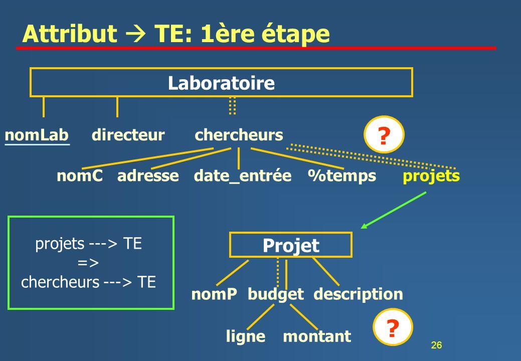 26 Attribut TE: 1ère étape nomLabdirecteurchercheurs nomCadressedate_entrée%tempsprojets nomPbudgetdescription lignemontant Laboratoire Projet .