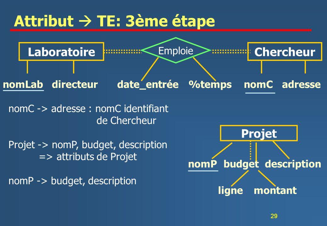 29 Attribut TE: 3ème étape nomLabdirecteurnomCadressedate_entrée%temps LaboratoireChercheur Emploie nomPbudget lignemontant Projet nomC -> adresse : n