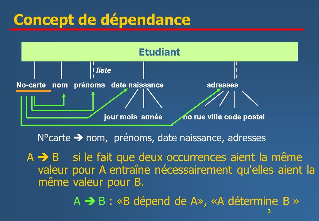 3 Concept de dépendance A B si le fait que deux occurrences aient la même valeur pour A entraîne nécessairement qu'elles aient la même valeur pour B.
