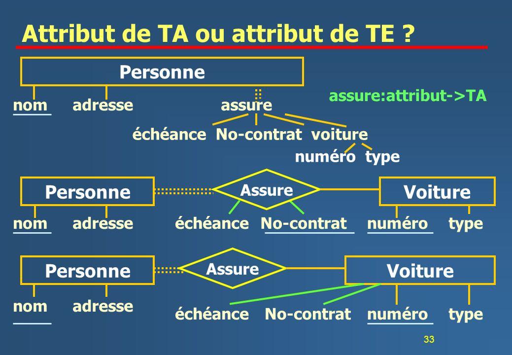 33 Attribut de TA ou attribut de TE .