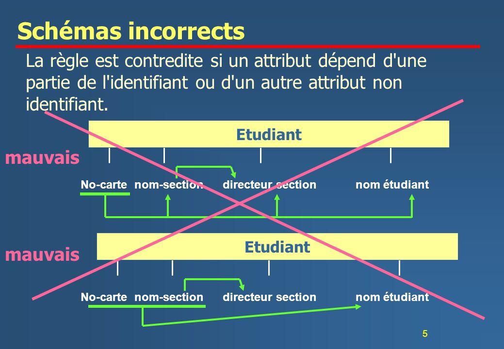 5 Schémas incorrects La règle est contredite si un attribut dépend d'une partie de l'identifiant ou d'un autre attribut non identifiant. No-carte nom-