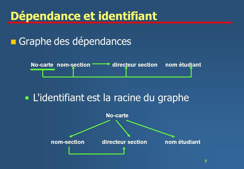 7 Dépendance et identifiant n Graphe des dépendances No-carte nom-section directeur section nom étudiant L identifiant est la racine du graphe No-carte nom-sectiondirecteur sectionnom étudiant