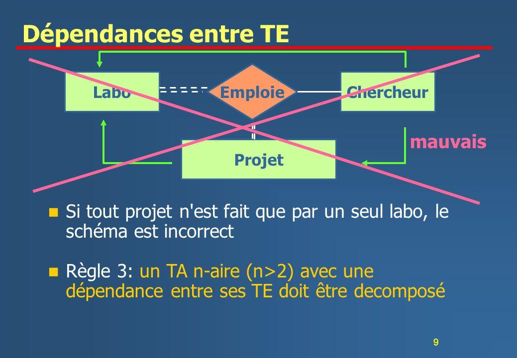 9 Dépendances entre TE n Si tout projet n est fait que par un seul labo, le schéma est incorrect LaboChercheur Emploie Projet mauvais n Règle 3: un TA n-aire (n>2) avec une dépendance entre ses TE doit être decomposé