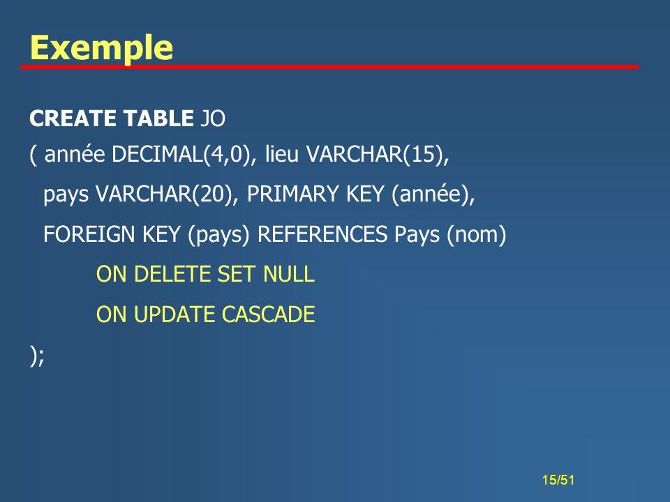 15/51 Exemple CREATE TABLE JO ( année DECIMAL(4,0), lieu VARCHAR(15), pays VARCHAR(20), PRIMARY KEY (année), FOREIGN KEY (pays) REFERENCES Pays (nom)