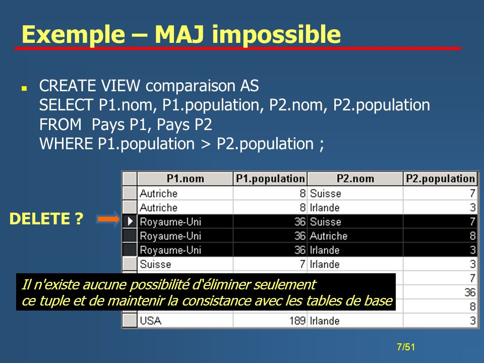 7/51 Exemple – MAJ impossible n CREATE VIEW comparaison AS SELECT P1.nom, P1.population, P2.nom, P2.population FROM Pays P1, Pays P2 WHERE P1.populati