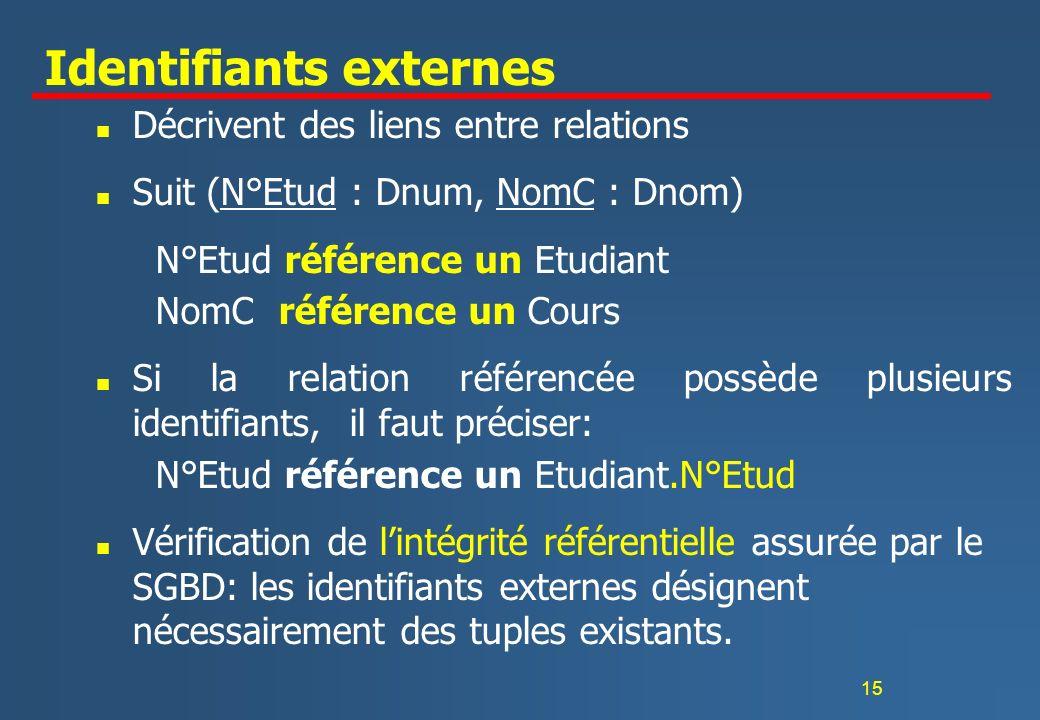 15 Identifiants externes n Décrivent des liens entre relations n Suit (N°Etud : Dnum, NomC : Dnom) N°Etud référence un Etudiant NomC référence un Cour
