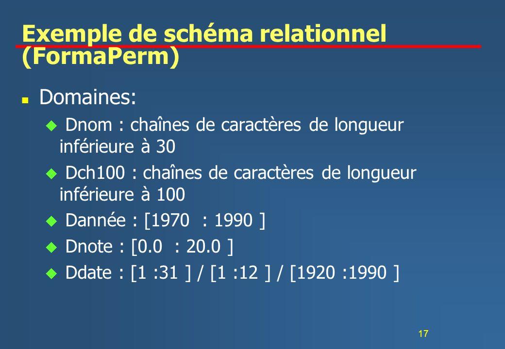 17 Exemple de schéma relationnel (FormaPerm) n Domaines: u Dnom : chaînes de caractères de longueur inférieure à 30 u Dch100 : chaînes de caractères d