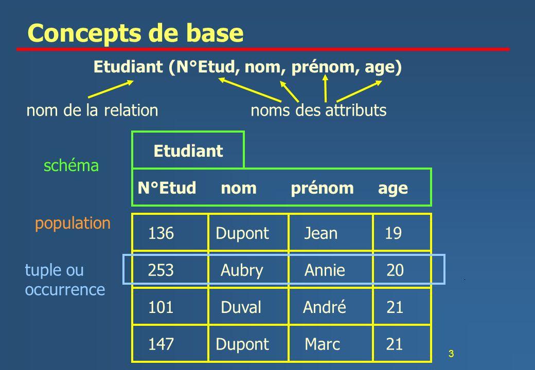 3 Concepts de base Etudiant (N°Etud, nom, prénom, age) nom de la relation noms des attributs N°Etud nom prénom age 136 Dupont Jean 19 253 Aubry Annie