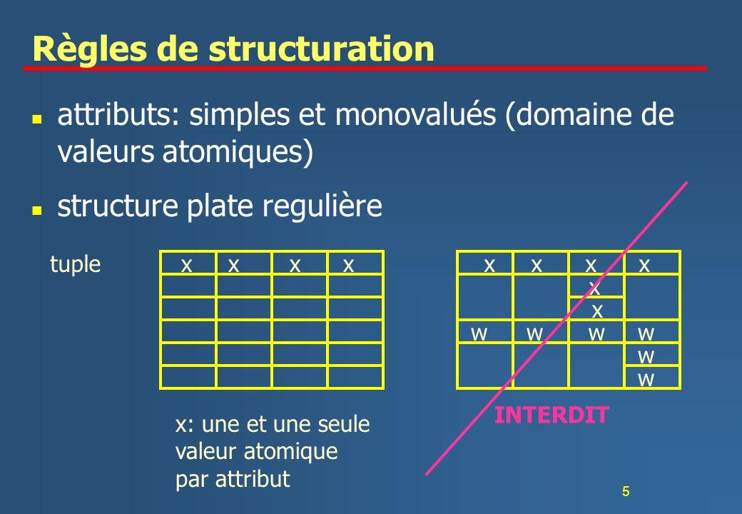 5 Règles de structuration n attributs: simples et monovalués (domaine de valeurs atomiques) n structure plate regulière tuple x: une et une seule vale