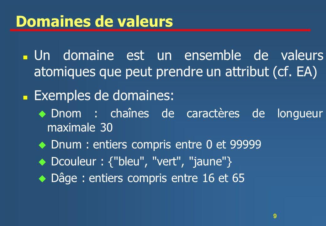 9 Domaines de valeurs n Un domaine est un ensemble de valeurs atomiques que peut prendre un attribut (cf. EA) n Exemples de domaines: u Dnom : chaînes