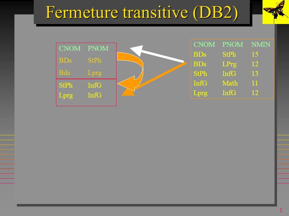 1 Fermeture transitive (DB2) CNOMPNOM BDsStPh BdsLprg CNOMPNOMNMIN BDsStPh15 BDsLPrg12 StPhInfG13 InfGMath11 LprgInfG12