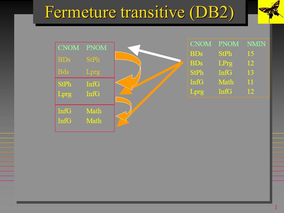 1 Fermeture transitive (DB2) CNOMPNOM BDsStPh BdsLprg CNOMPNOMNMIN BDsStPh15 BDsLPrg12 StPhInfG13 InfGMath11 LprgInfG12 StPhInfG LprgInfG