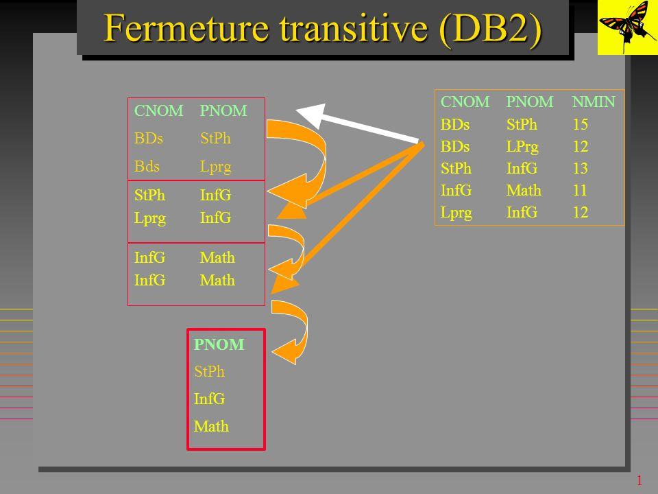 1 Fermeture transitive (DB2) CNOMPNOM BDsStPh BdsLprg CNOMPNOMNMIN BDsStPh15 BDsLPrg12 StPhInfG13 InfGMath11 LprgInfG12 StPhInfG LprgInfG InfGMath