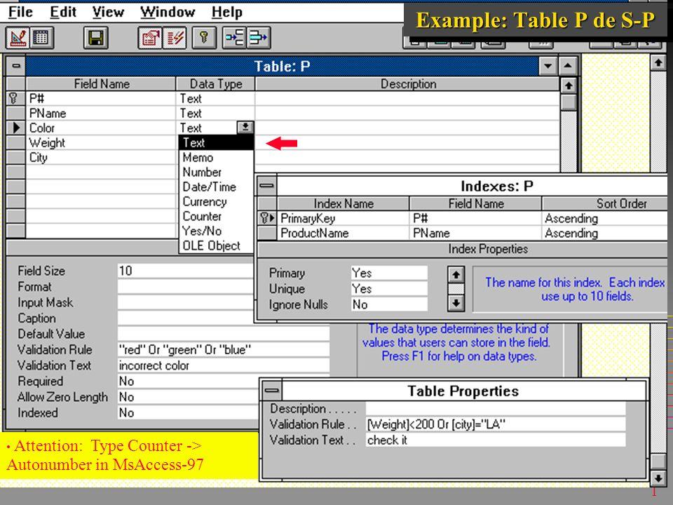 1 Un dialecte de SQL SQL-MsAccess Le dialecte le plus répandu aujourd hui Le dialecte le plus répandu aujourd hui Définition de données est considérablement plus élaborée que dans le SQL Standard Définition de données est considérablement plus élaborée que dans le SQL Standard Certaines options du standard sont toutefois Certaines options du standard sont toutefois – sous restriction –s expriment sous mots-clés différents »voir MsAccess Aide –pas toujours nécessaires »; sous Access97