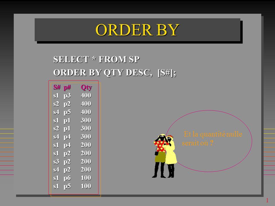 1 ORDER BY SELECT * FROM SP ORDER BY QTY DESC, [S#]; S#p#Qty s1p3400 s2p2400 s4p5400 s1p1300 s2p1300 s4p4300 s1p4200 s1p2200 s3p2200 s4p2200 s1p6100 s1p5100 Combien de lignes de programmation faudrait-il pour cette requête en PL1 .