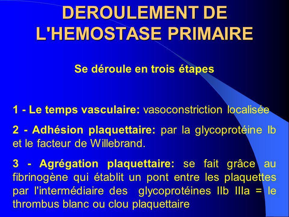 DEROULEMENT DE L'HEMOSTASE PRIMAIRE Se déroule en trois étapes 1 - Le temps vasculaire: vasoconstriction localisée 2 - Adhésion plaquettaire: par la g
