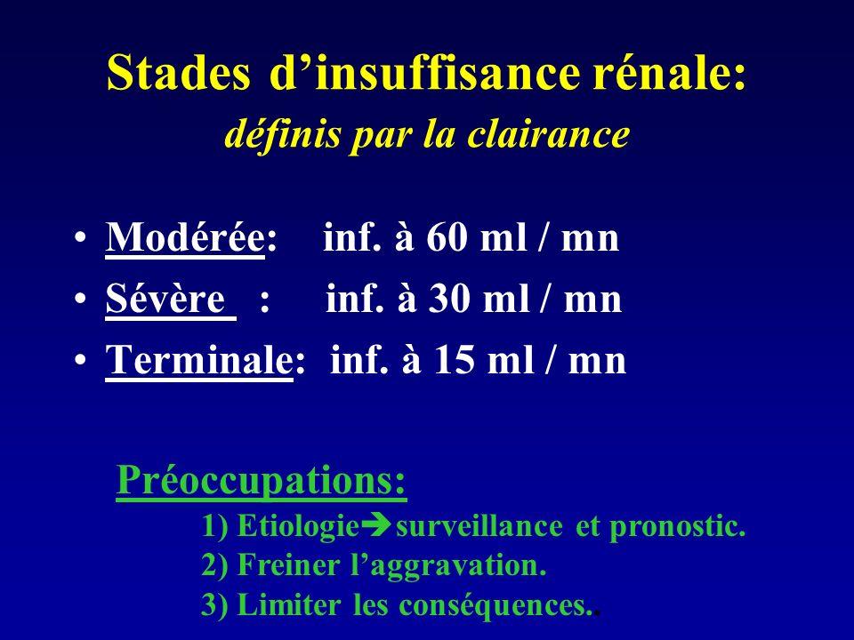Créatininémie : valeur dalerte et de surveillance. Seuil pathologique (à 85 %): > 137 µmol / L chez lH > 104 µmol / L chez la F Pour un même sujet, to