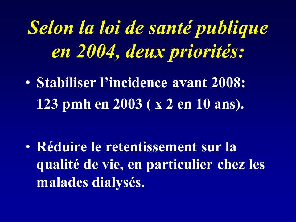 Selon la loi de santé publique en 2004, deux priorités: Stabiliser lincidence avant 2008: 123 pmh en 2003 ( x 2 en 10 ans).