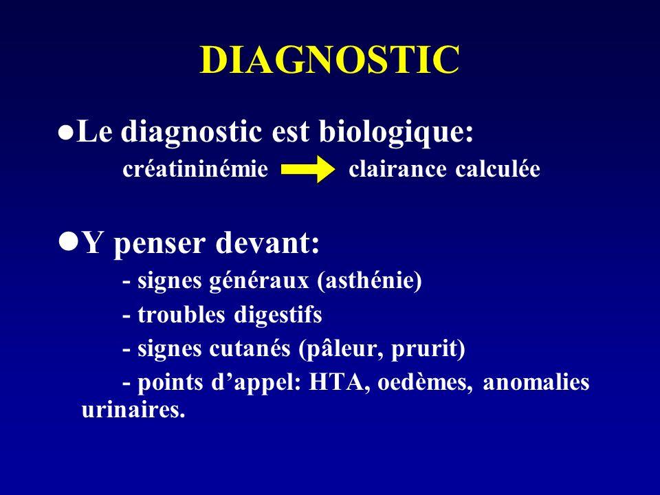 DIAGNOSTIC Le diagnostic est biologique: créatininémie clairance calculée Y penser devant: - signes généraux (asthénie) - troubles digestifs - signes cutanés (pâleur, prurit) - points dappel: HTA, oedèmes, anomalies urinaires.