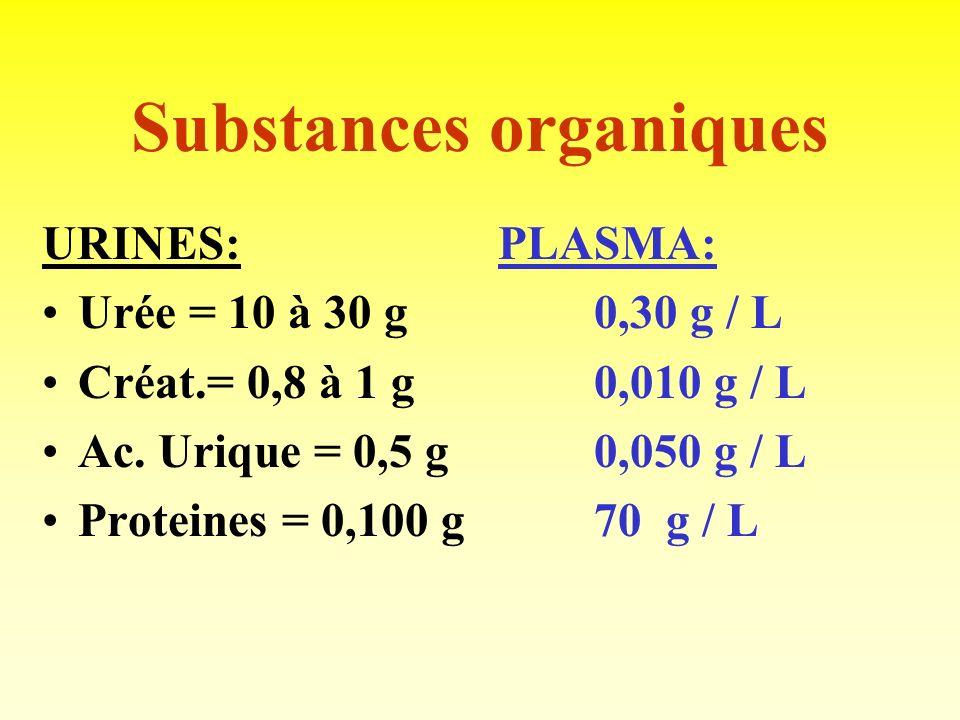 Substances organiques URINES: Urée = 10 à 30 g Créat.= 0,8 à 1 g Ac.