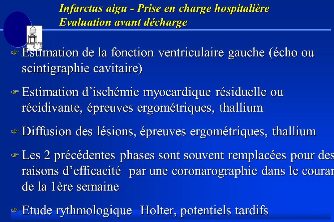 Infarctus aigu - Prise en charge hospitalière Evaluation avant décharge F Estimation de la fonction ventriculaire gauche (écho ou scintigraphie cavitaire) F Estimation dischémie myocardique résiduelle ou récidivante, épreuves ergométriques, thallium F Diffusion des lésions, épreuves ergométriques, thallium F Les 2 précédentes phases sont souvent remplacées pour des raisons defficacité par une coronarographie dans le courant de la 1ère semaine F Etude rythmologique Holter, potentiels tardifs F Bilan biologique, enquête diététique