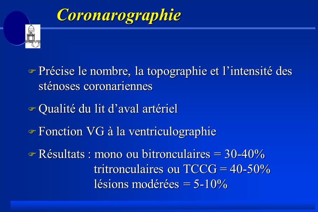 Coronarographie F Précise le nombre, la topographie et lintensité des sténoses coronariennes F Qualité du lit daval artériel F Fonction VG à la ventriculographie F Résultats : mono ou bitronculaires = 30-40% tritronculaires ou TCCG = 40-50% lésions modérées = 5-10%