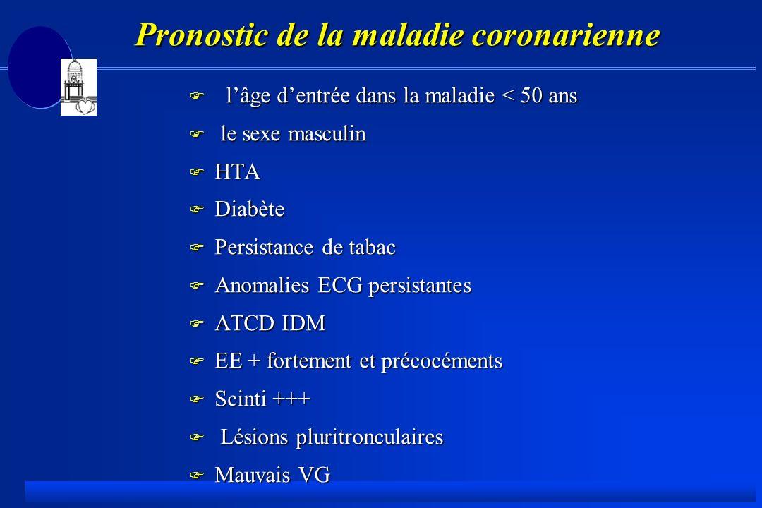 Pronostic de la maladie coronarienne F lâge dentrée dans la maladie < 50 ans F le sexe masculin F HTA F Diabète F Persistance de tabac F Anomalies ECG persistantes F ATCD IDM F EE + fortement et précocéments F Scinti +++ F Lésions pluritronculaires F Mauvais VG