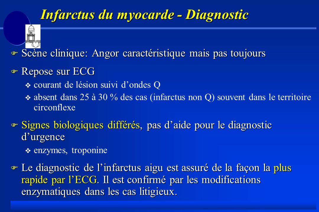 Infarctus du myocarde - Diagnostic F Scène clinique: Angor caractéristique mais pas toujours F Repose sur ECG courant de lésion suivi dondes Q absent dans 25 à 30 % des cas (infarctus non Q) souvent dans le territoire circonflexe F Signes biologiques différés, pas daide pour le diagnostic durgence enzymes, troponine F Le diagnostic de linfarctus aigu est assuré de la façon la plus rapide par lECG.