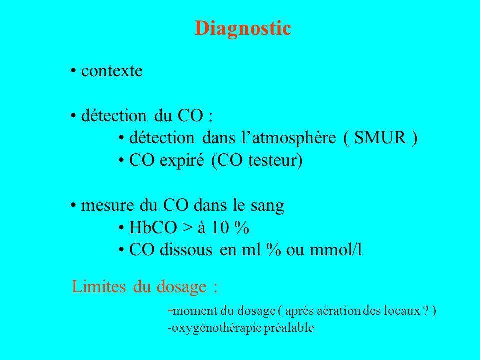 Diagnostic contexte détection du CO : détection dans latmosphère ( SMUR ) CO expiré (CO testeur) mesure du CO dans le sang HbCO > à 10 % CO dissous en