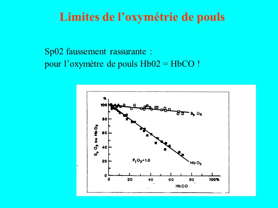 Limites de loxymétrie de pouls Sp02 faussement rassurante : pour loxymètre de pouls Hb02 = HbCO !