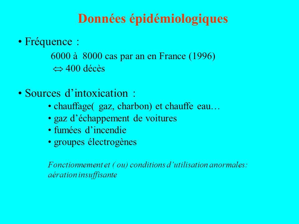 Données épidémiologiques Fréquence : 6000 à 8000 cas par an en France (1996) 400 décès Sources dintoxication : chauffage( gaz, charbon) et chauffe eau