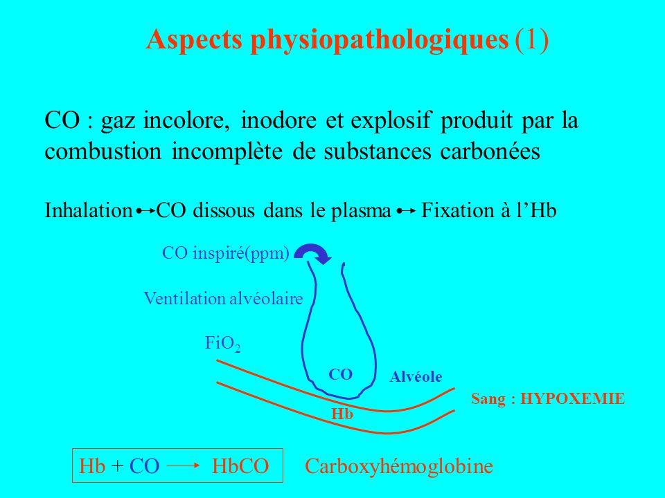 Aspects physiopathologiques (1) CO : gaz incolore, inodore et explosif produit par la combustion incomplète de substances carbonées Inhalation CO diss