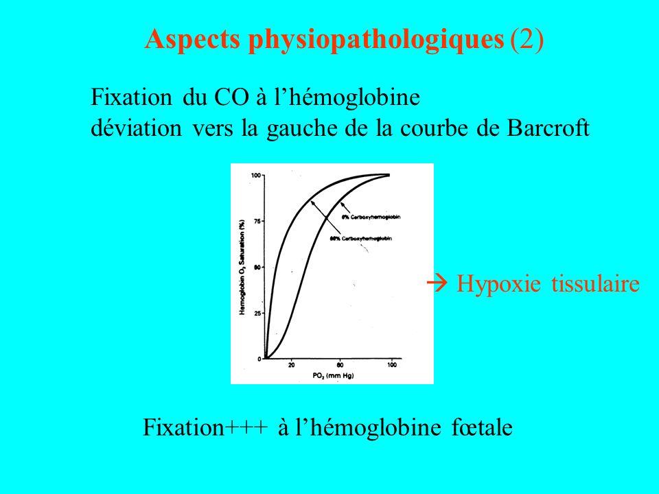 Aspects physiopathologiques (2) Fixation du CO à lhémoglobine déviation vers la gauche de la courbe de Barcroft Hypoxie tissulaire Fixation+++ à lhémo