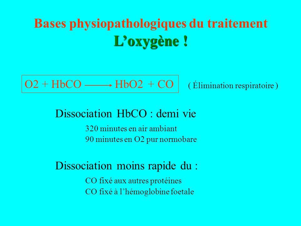 Bases physiopathologiques du traitement Loxygène ! O2 + HbCO HbO2 + CO ( Élimination respiratoire ) Dissociation HbCO : demi vie 320 minutes en air am