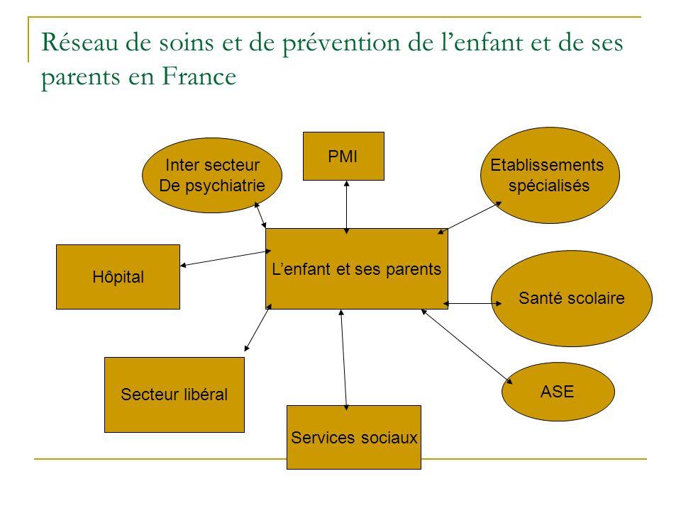 Réseau de soins et de prévention de lenfant et de ses parents en France Lenfant et ses parents Services sociaux ASE Santé scolaire PMI Etablissements