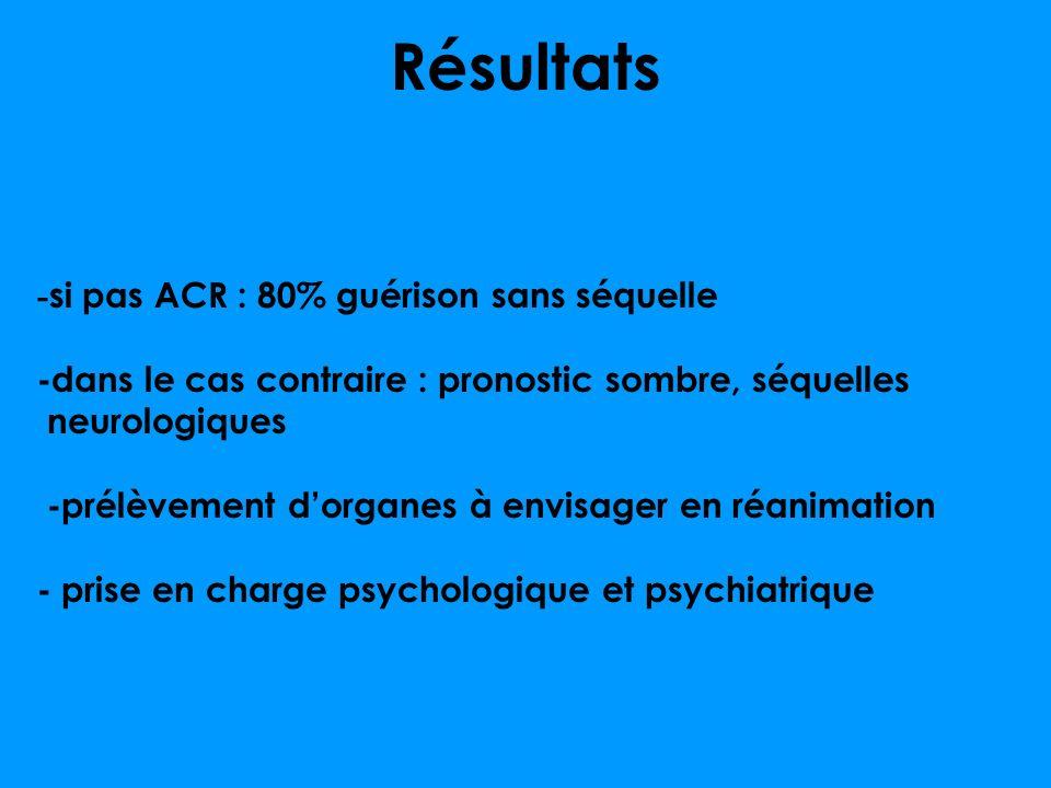 Résultats - si pas ACR : 80% guérison sans séquelle -dans le cas contraire : pronostic sombre, séquelles neurologiques -prélèvement dorganes à envisager en réanimation - prise en charge psychologique et psychiatrique