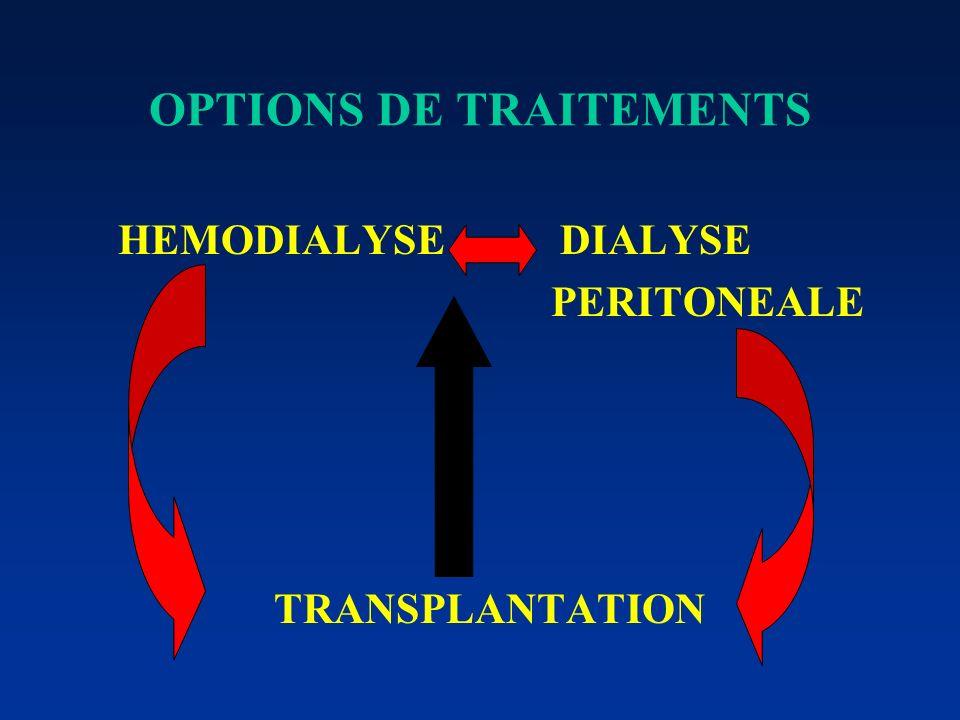 POPULATION DE DIALYSES SUIVIS A MONTBELIARD Hémodialyse en centre: 65 Unité médicalisée: 20 Auto-dialyse: 8 Hémodialyse à Domicile: 2 Dialyse péritoné