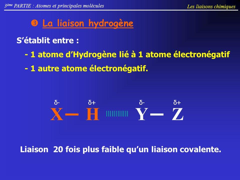 3 ème PARTIE : Atomes et principales molécules La liaison hydrogène XH δ-δ+δ-δ+ YZ Liaison 20 fois plus faible quun liaison covalente. Sétablit entre