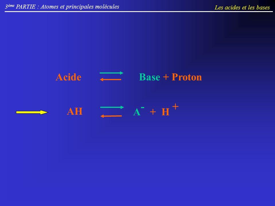 3 ème PARTIE : Atomes et principales molécules Les acides et les bases AcideBase + Proton AH A - + H +