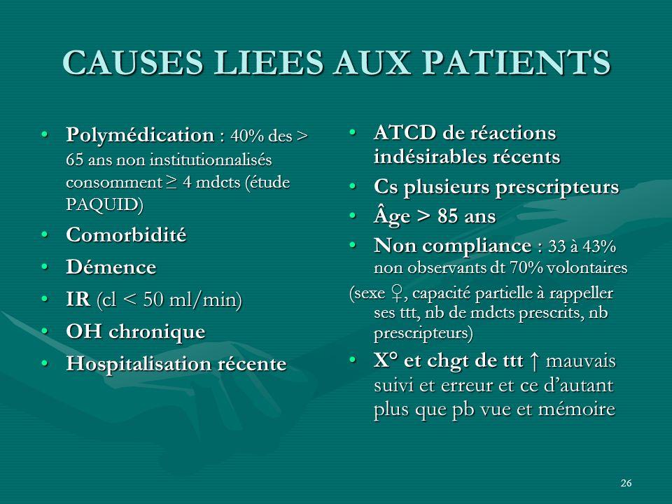26 CAUSES LIEES AUX PATIENTS Polymédication : 40% des > 65 ans non institutionnalisés consomment 4 mdcts (étude PAQUID)Polymédication : 40% des > 65 a