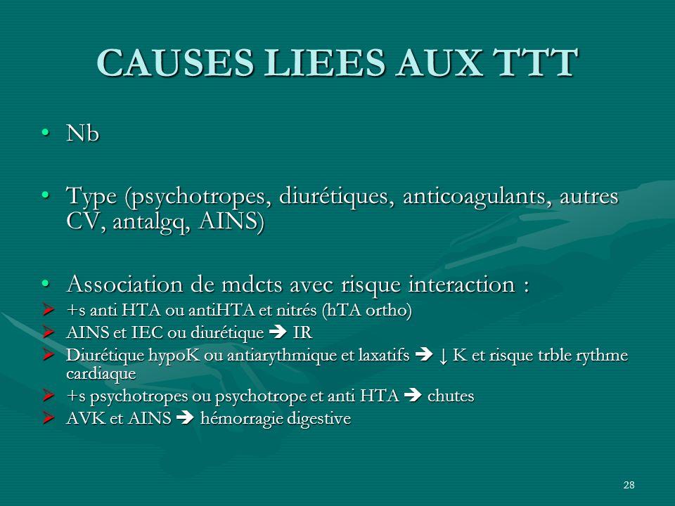 28 CAUSES LIEES AUX TTT NbNb Type (psychotropes, diurétiques, anticoagulants, autres CV, antalgq, AINS)Type (psychotropes, diurétiques, anticoagulants