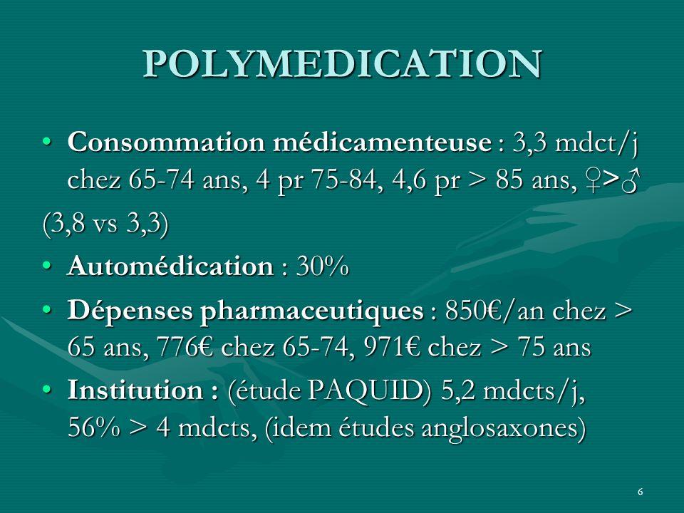 6 POLYMEDICATION Consommation médicamenteuse : 3,3 mdct/j chez 65-74 ans, 4 pr 75-84, 4,6 pr > 85 ans, >Consommation médicamenteuse : 3,3 mdct/j chez