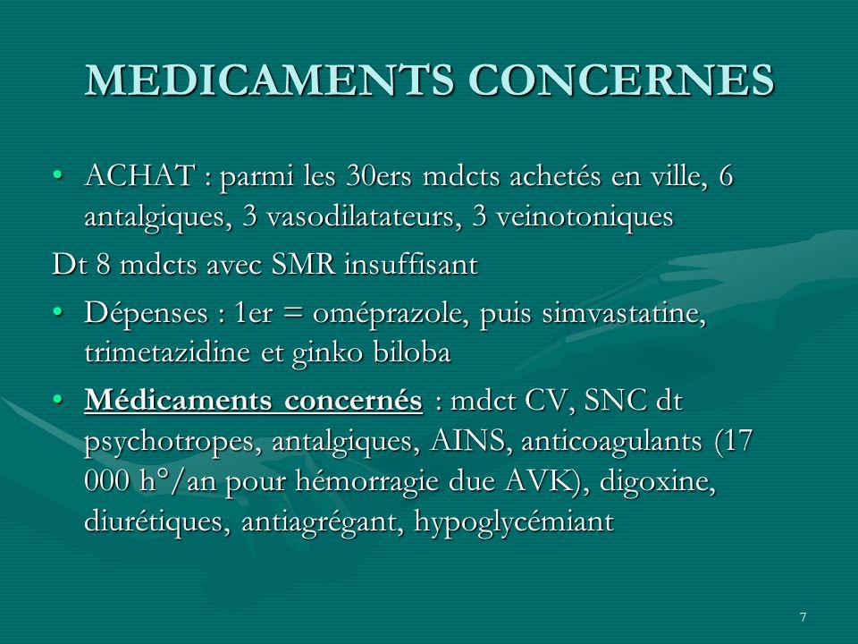 7 MEDICAMENTS CONCERNES ACHAT : parmi les 30ers mdcts achetés en ville, 6 antalgiques, 3 vasodilatateurs, 3 veinotoniquesACHAT : parmi les 30ers mdcts