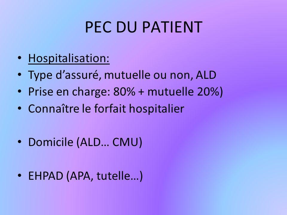 PEC DU PATIENT Hospitalisation: Type dassuré, mutuelle ou non, ALD Prise en charge: 80% + mutuelle 20%) Connaître le forfait hospitalier Domicile (ALD… CMU) EHPAD (APA, tutelle…)