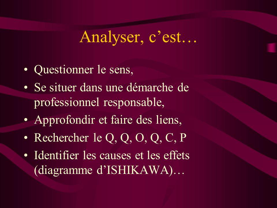 Analyser, cest… Questionner le sens, Se situer dans une démarche de professionnel responsable, Approfondir et faire des liens, Rechercher le Q, Q, O,